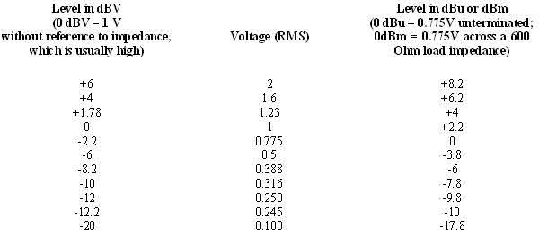 u0e04 u0e48 u0e32 sensitivity  u0e02 u0e2d u0e07 power amplifier  u0e19 u0e31 u0e49 u0e19 u0e2a u0e33 u0e04 u0e31 u0e0d u0e44 u0e09 u0e19